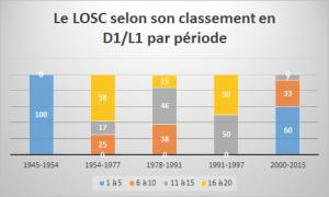 classement losc 1945-2015