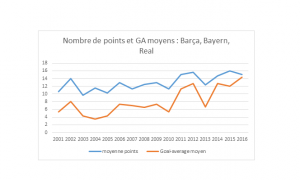 graph C1 Real barca bayern