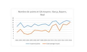 graph C1 Real barca bayern