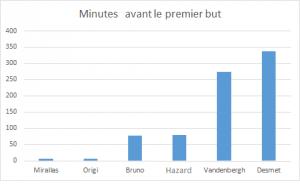 belges graph 1