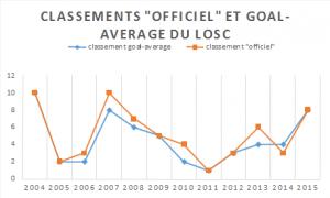 classement GA 2003-2015