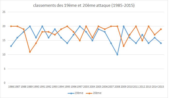 19-20 attaque graph