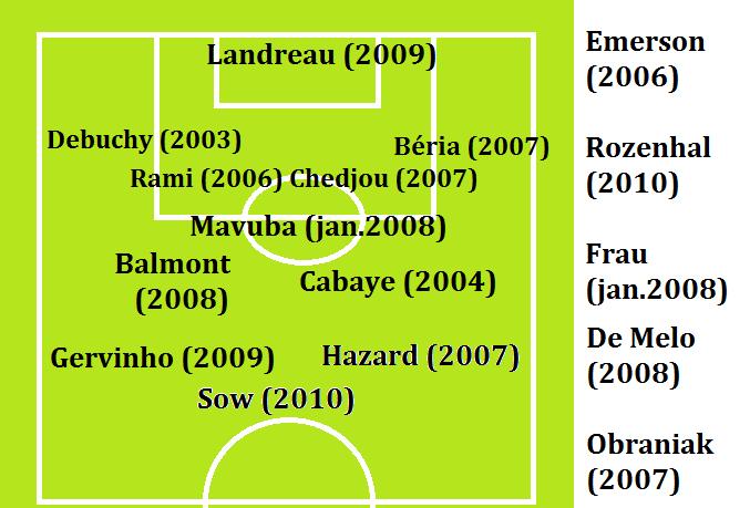 LOSC 2010-2011