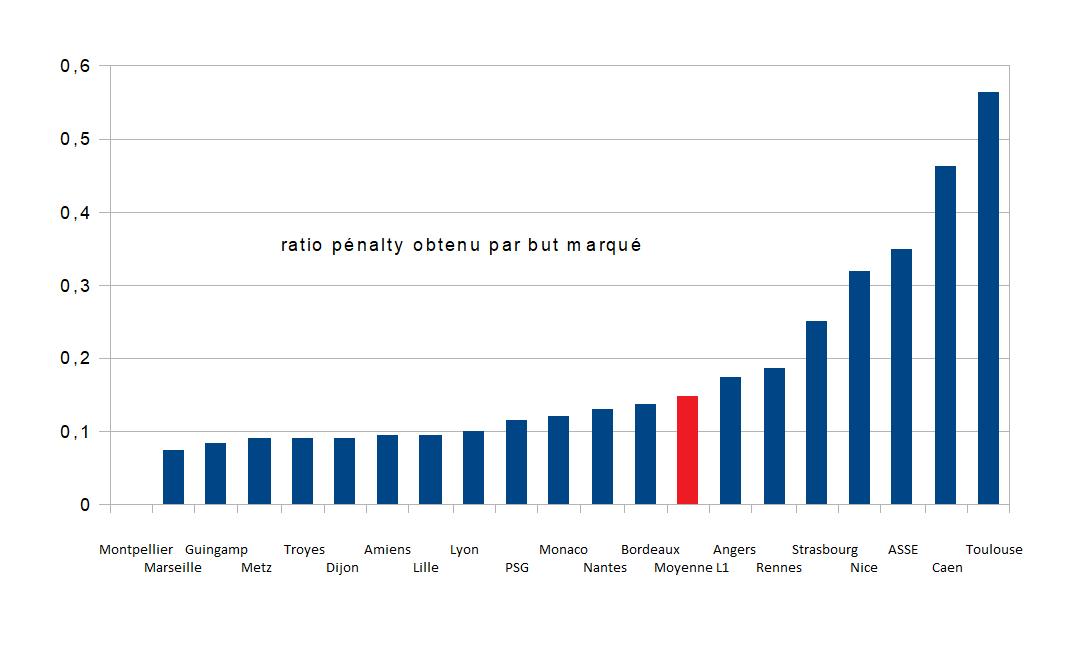 pénos graph 2